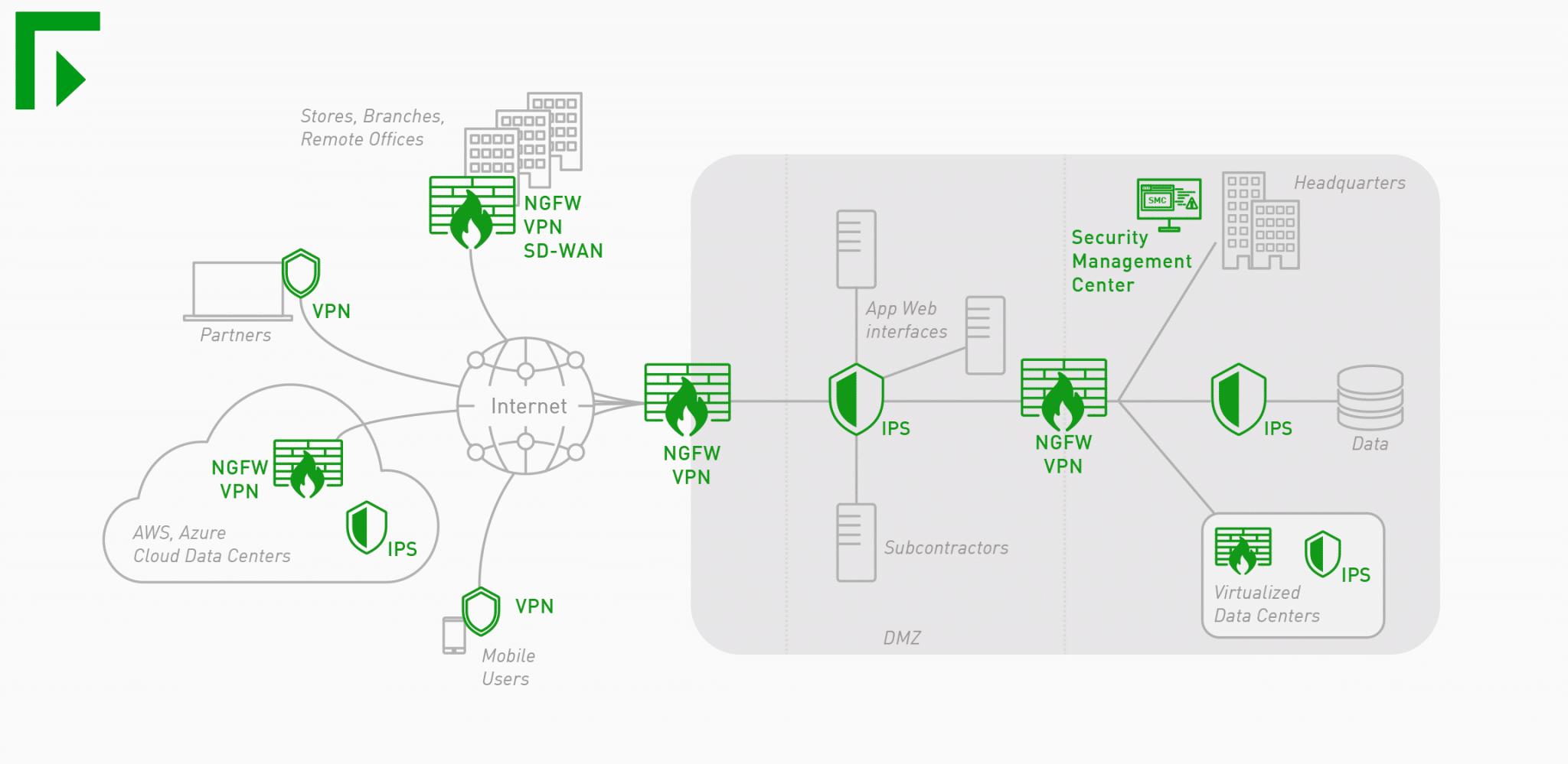 grafika představující řešení Forcepoint Next Generation Firewall