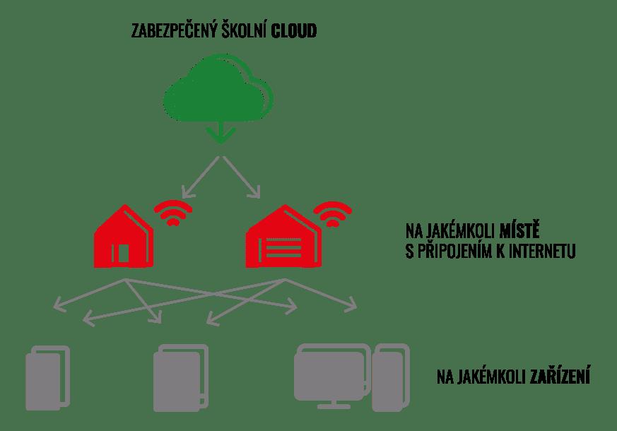 diagram vysvětlující, jak cloudové služby fungují