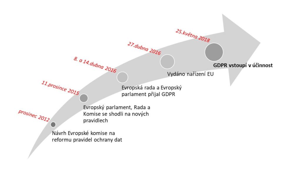 časová osa vysvětlující příchod GDPR
