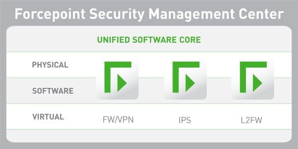 grafika představující správu bezpečnostního centra Forcepoint