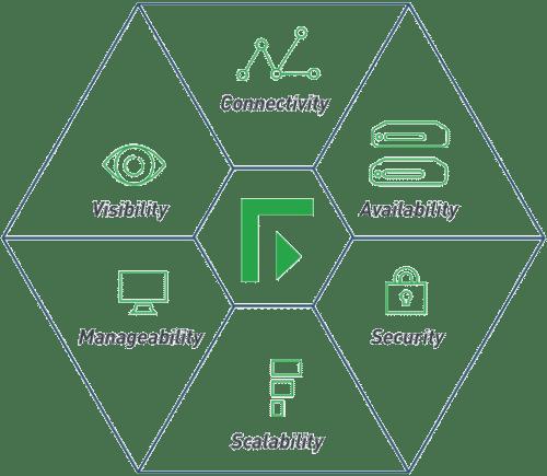 grafika ukazující výhody řešení Forcepoint