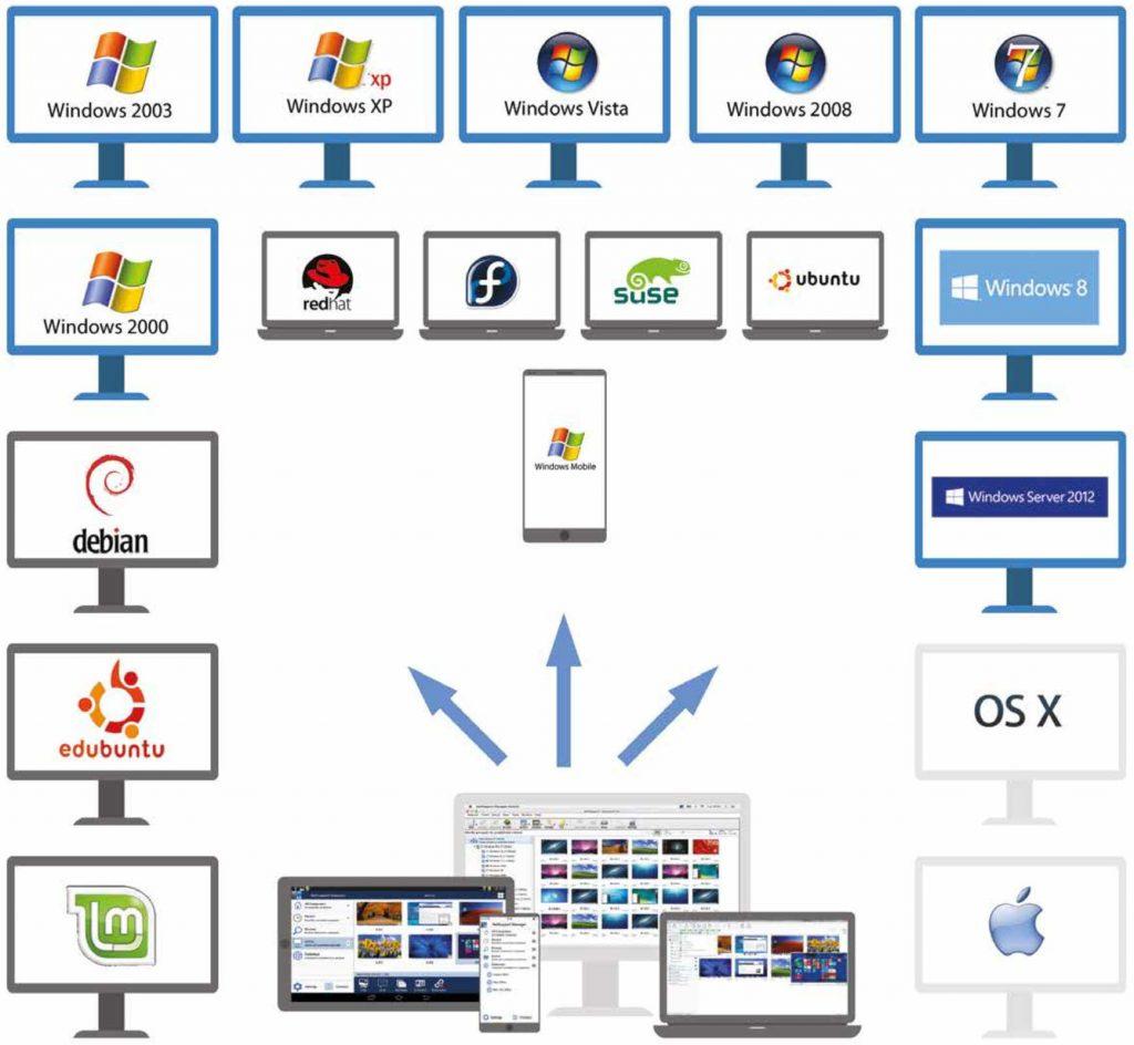 Schéma ukazující možnost připojení se krůzným zařízením díky NetSupport Manager