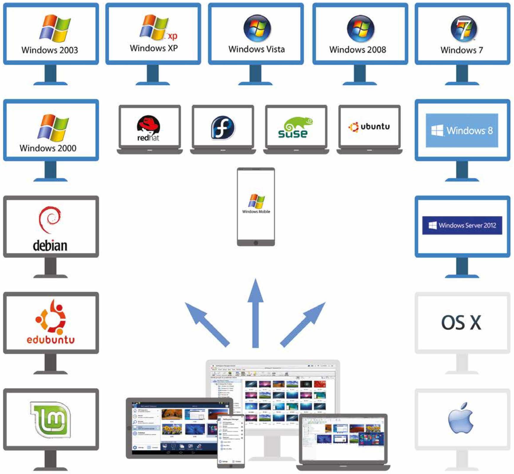 Schéma ukazující možnost připojení se k různým zařízením díky NetSupport Manager