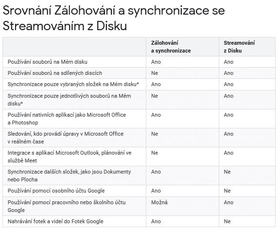 Tabulka rozdílů mezi synchronizací astreamováním zGoogle Disku